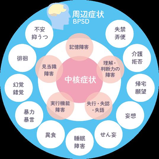 症状 認知 症 【ストレスを軽くする】認知症介護、5つの心得と7つの原則 LIFULL介護(旧HOME'S介護)